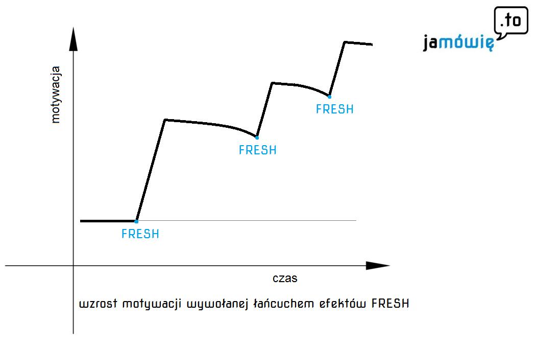 motywacja imotywacja podwpływem efektu fresh
