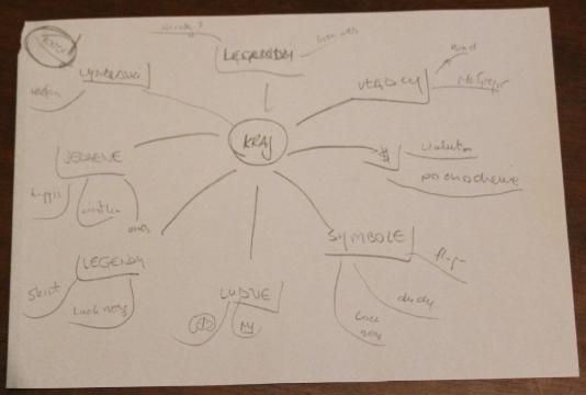 mapa myśli pomoże znaleźć ciekawą historię
