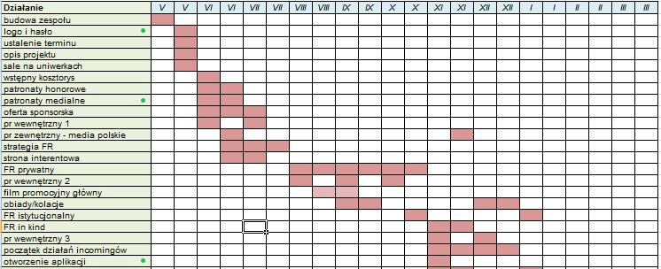 planowanie projektu - wykres Gantta - ja mówię TO - http://jamowie.to